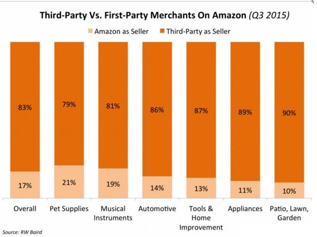 the volume of products listed by Third Party Sellers