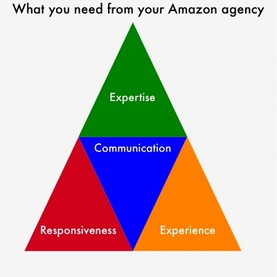 WHAT YOU NEED FROM AN AGENCY